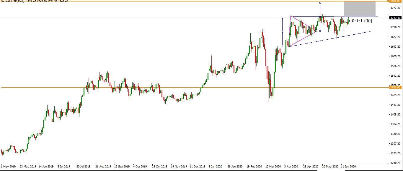 تحلیل قیمت طلا|طلا|طلا و جواهری احسان|فروش اقساطی طلا